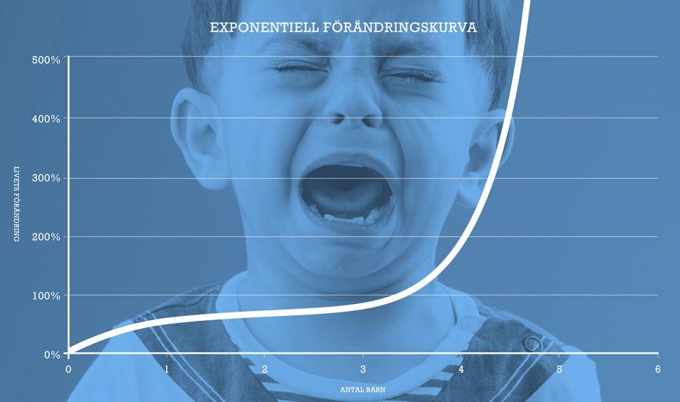 BABYBJÖRN Föräldramagasin – Trebarnspappan Mikael och den exponentiella förändringskurvan.